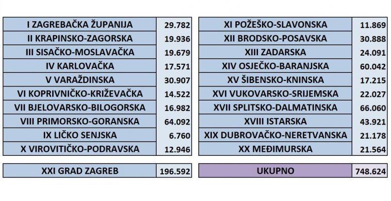 Statistika prikupljenih potpisa po županijama